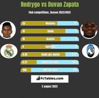 Rodrygo vs Duvan Zapata h2h player stats