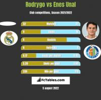 Rodrygo vs Enes Unal h2h player stats