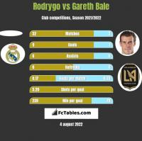 Rodrygo vs Gareth Bale h2h player stats