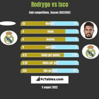 Rodrygo vs Isco h2h player stats