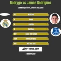 Rodrygo vs James Rodriguez h2h player stats