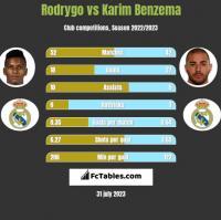 Rodrygo vs Karim Benzema h2h player stats