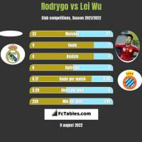 Rodrygo vs Lei Wu h2h player stats