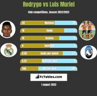 Rodrygo vs Luis Muriel h2h player stats
