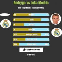 Rodrygo vs Luka Modric h2h player stats