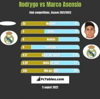 Rodrygo vs Marco Asensio h2h player stats