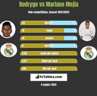 Rodrygo vs Mariano Mejia h2h player stats