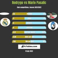 Rodrygo vs Mario Pasalic h2h player stats