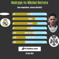 Rodrygo vs Michel Herrero h2h player stats