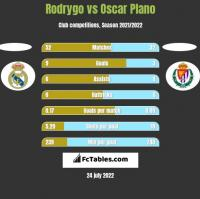 Rodrygo vs Oscar Plano h2h player stats