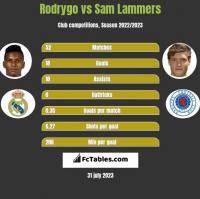 Rodrygo vs Sam Lammers h2h player stats