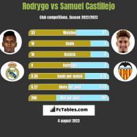 Rodrygo vs Samuel Castillejo h2h player stats