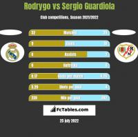 Rodrygo vs Sergio Guardiola h2h player stats