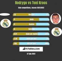 Rodrygo vs Toni Kroos h2h player stats