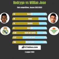 Rodrygo vs Willian Jose h2h player stats