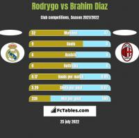 Rodrygo vs Brahim Diaz h2h player stats