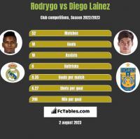 Rodrygo vs Diego Lainez h2h player stats