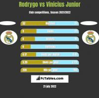 Rodrygo vs Vinicius Junior h2h player stats