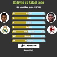 Rodrygo vs Rafael Leao h2h player stats