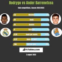 Rodrygo vs Ander Barrenetxea h2h player stats