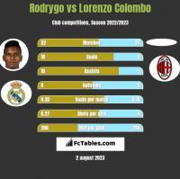 Rodrygo vs Lorenzo Colombo h2h player stats