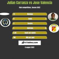 Julian Carranza vs Jose Valencia h2h player stats
