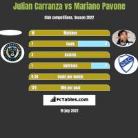 Julian Carranza vs Mariano Pavone h2h player stats
