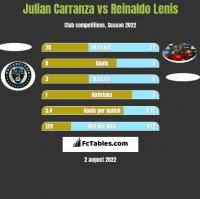 Julian Carranza vs Reinaldo Lenis h2h player stats