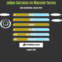 Julian Carranza vs Marcelo Torres h2h player stats