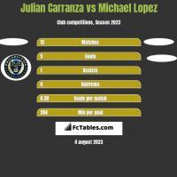 Julian Carranza vs Michael Lopez h2h player stats