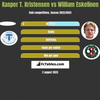 Kasper T. Kristensen vs William Eskelinen h2h player stats