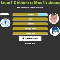 Kasper T. Kristensen vs Oliver Christensen h2h player stats