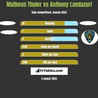 Matheus Thuler vs Anthony Landazuri h2h player stats