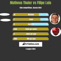 Matheus Thuler vs Filipe Luis h2h player stats