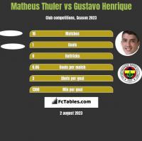 Matheus Thuler vs Gustavo Henrique h2h player stats