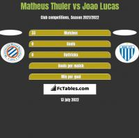 Matheus Thuler vs Joao Lucas h2h player stats