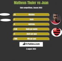 Matheus Thuler vs Juan h2h player stats
