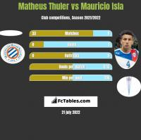 Matheus Thuler vs Mauricio Isla h2h player stats