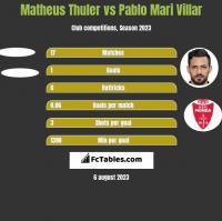 Matheus Thuler vs Pablo Mari Villar h2h player stats