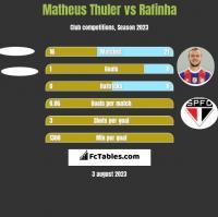 Matheus Thuler vs Rafinha h2h player stats