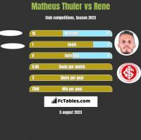 Matheus Thuler vs Rene h2h player stats