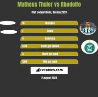 Matheus Thuler vs Rhodolfo h2h player stats