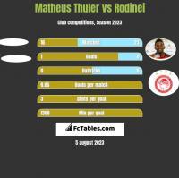 Matheus Thuler vs Rodinei h2h player stats