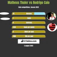 Matheus Thuler vs Rodrigo Caio h2h player stats