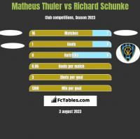 Matheus Thuler vs Richard Schunke h2h player stats