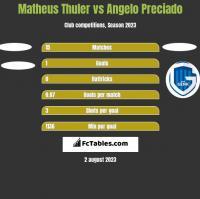 Matheus Thuler vs Angelo Preciado h2h player stats