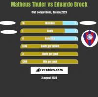 Matheus Thuler vs Eduardo Brock h2h player stats