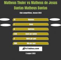 Matheus Thuler vs Matheus de Jesus Dantas Matheus Dantas h2h player stats