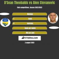 D'Sean Theobalds vs Alen Stevanovic h2h player stats