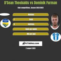 D'Sean Theobalds vs Dominik Furman h2h player stats